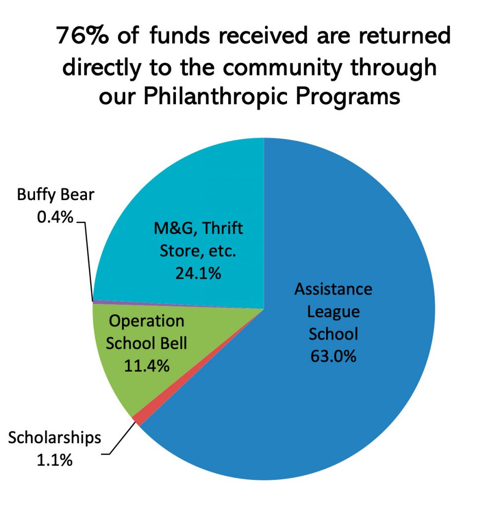ALVC Donation pie chart 2021